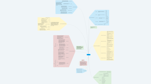 Mind Map: HARDWARE