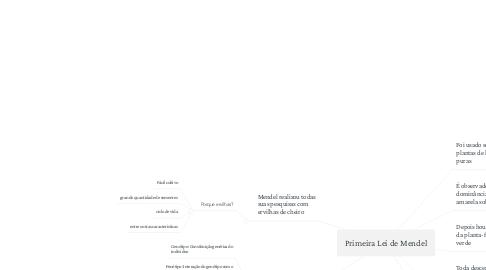 Mind Map: Primeira Lei de Mendel