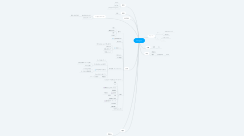Mind Map: Akispace