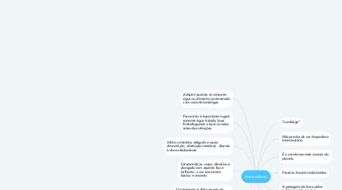 Mind Map: Ascaridíase