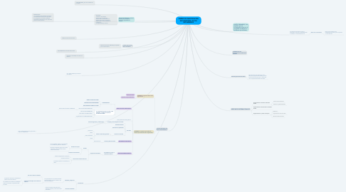 Mind Map: DISEÑO DE INVESTIGACIÓN EXPLORATORIA: DATOS SECUNDARIOS