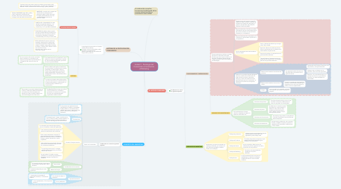 Mind Map: Unidad 1 - Psicología del  Consumidor e Introducción  al Marketing