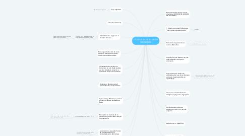 Mind Map: LA ETICA EN LA TOMA DE DECISIONES