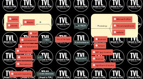 Mind Map: TVL ICT-B SUB
