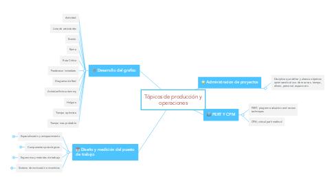 Mind Map: Tópicos de producción y operaciones