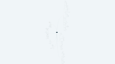Mind Map: anozon