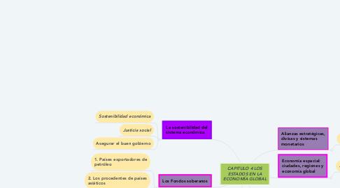 Mind Map: CAPITULO 4 LOS ESTADOS EN LA ECONOMÍA GLOBAL