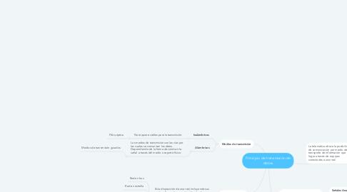 Mind Map: Principio de transmisión de datos