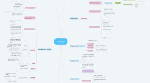 Mind Map: Teoría administrativa (surgimiento y evolución)