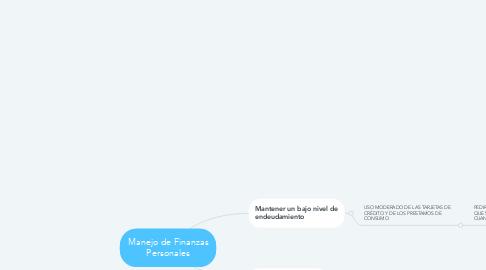 Mind Map: Manejo de Finanzas Personales