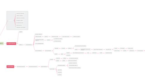Mind Map: LOS DATOS SECUNDARIOS