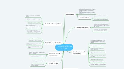 Mind Map: El origen filosófico de la lógica.