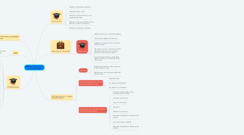 Mind Map: ENIGMAS Y DILEMAS DE LA PRÁCTICA DOCENTE