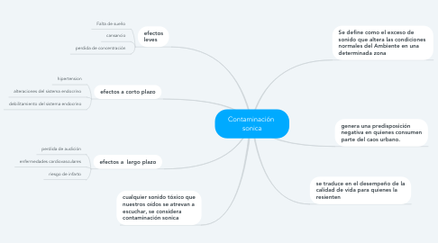 Mind Map: Contaminación  sonica