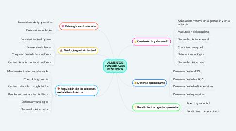 Mind Map: ALIMENTOS FUNCIONALES BENEFICIOS