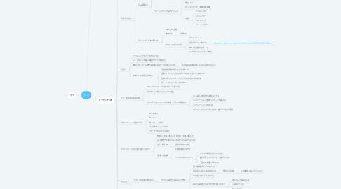 Mind Map: 3/12