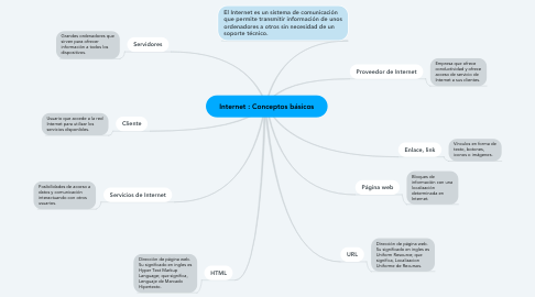Mind Map: Internet : Conceptos básicos