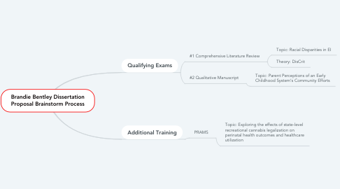Mind Map: Community Systems Development Efforts to Improve Early Childhood Outcomes in IL  (NETWORK)