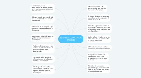 Mind Map: INTERNET: CONCEPTOS BASICOS
