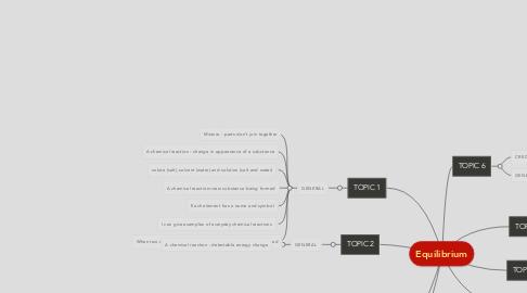 Mind Map: Equilibrium