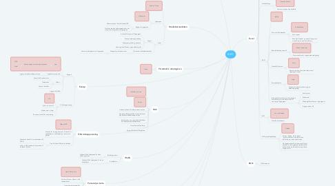 Mind Map: BICC