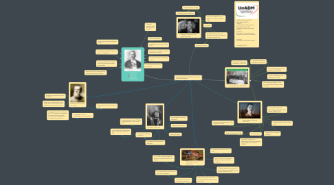 Mind Map: Gobierno de Álvaro  Óbregon, 1920-1924