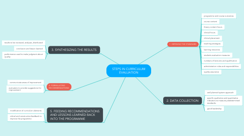 Mind Map: STEPS IN CURRICULUM EVALUATION