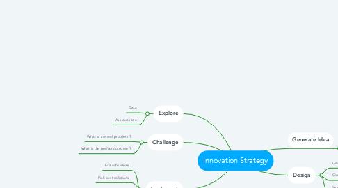 Mind Map: Innovation Strategy