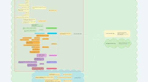 Mind Map: บทที่ 2 ทรัพย์สินทางปัญญา