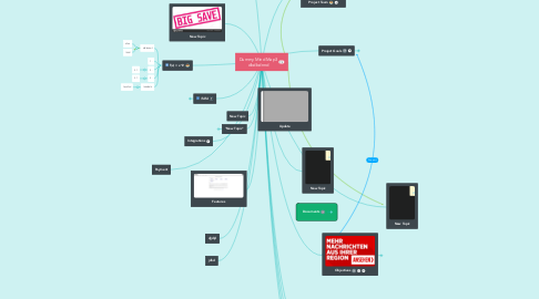 Mind Map: Project Plan Presentation