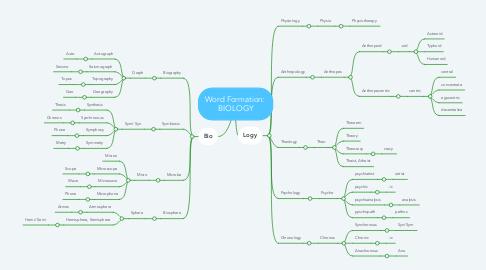 Mind Map: Word Formation:  BIOLOGY