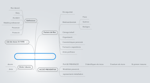 Mind Map: PREVENCIÓ RISCOS LABORALS