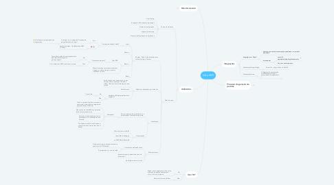 Mind Map: Infra IWS