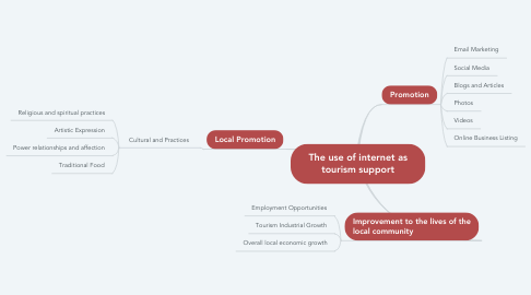 Mind Map: The use of internet as tourism support