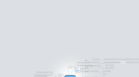 Mind Map: Dual Language Classrooms