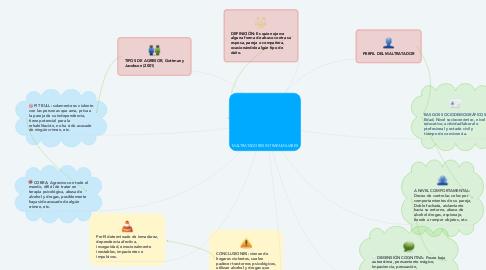 Mind Map: MALTRATADORES INTRAFAMILIARES