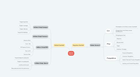 Mind Map: Business Matriks