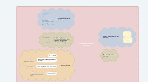 Mind Map: Sistem Pemerintahan Indonesia
