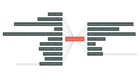 Mind Map: Teorias origen de la vida