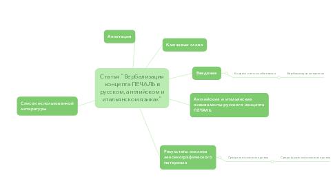 """Mind Map: Статья """"Вербализация концепта ПЕЧАЛЬ в русском, английском и итальянском языках"""""""