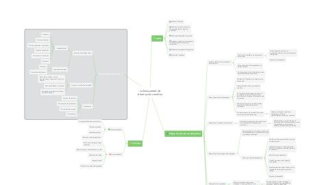 Mind Map: La búsquedad de información científica