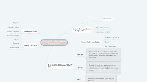 Mind Map: CLASIFICACIÓN DE LOS VALORES SEGUN SCHELER