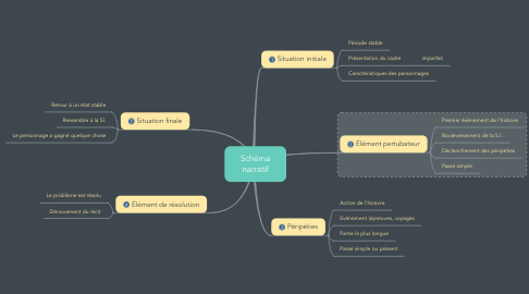 Mind Map: Schéma narratif