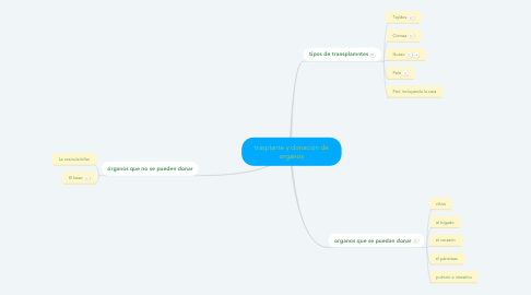 Mind Map: trasplante y donación de organos