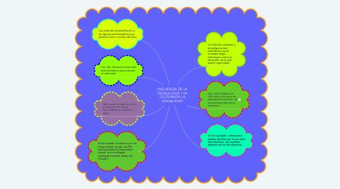 Mind Map: INFLUENCIA DE LA TECNOLOGÍA Y LA CULTURA EN LA SEXUALIDAD
