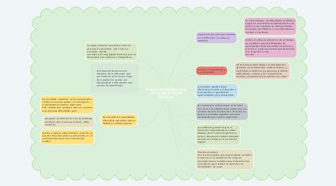 Mind Map: MARCO INTERNACIONAL DE LA EDUCACIÓN ESPECIAL