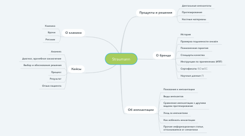 Mind Map: Straumann