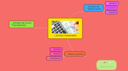 Mind Map: ESTADO FINANCIERO