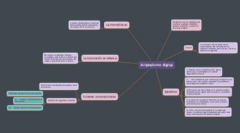 Mind Map: Alfabetismo digital