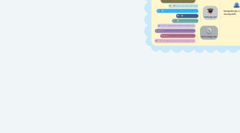 Mind Map: Cyfrowa szkoła
